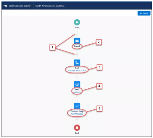 Top 10 Salesforce Spring '19 Release Features – Upgrade Now!