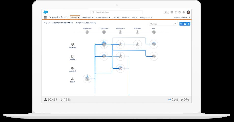 Salesforce Marketing Cloud Interaction Studio