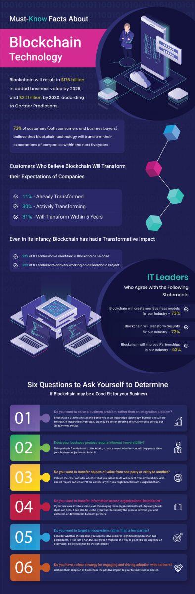 Salesforce Blockchain Platform