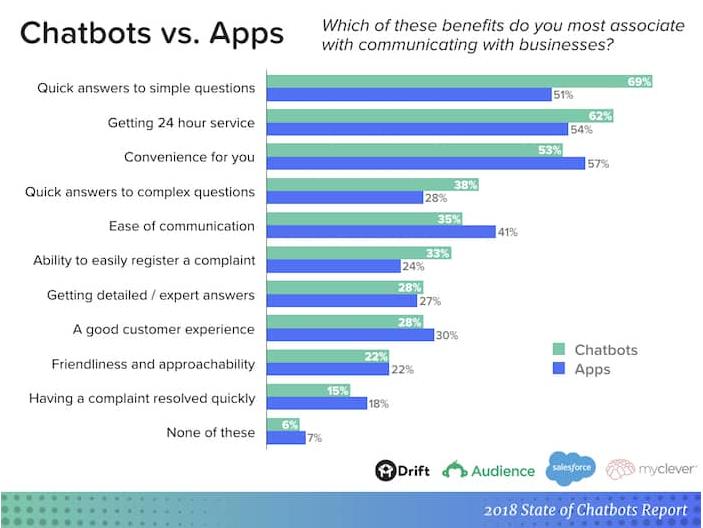 Salesforce Einstein Chatbots