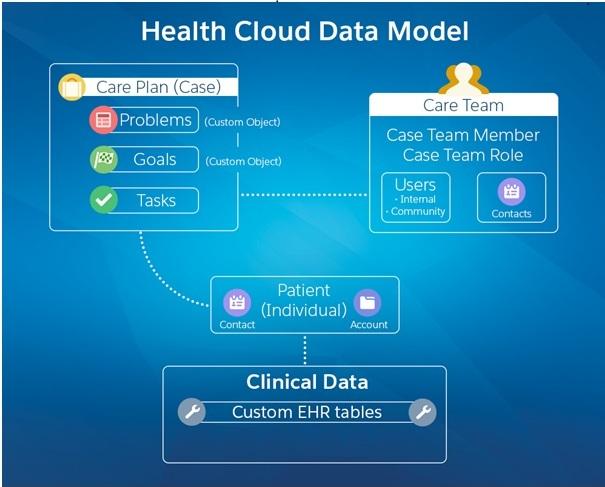 Salesforce Health Cloud Features