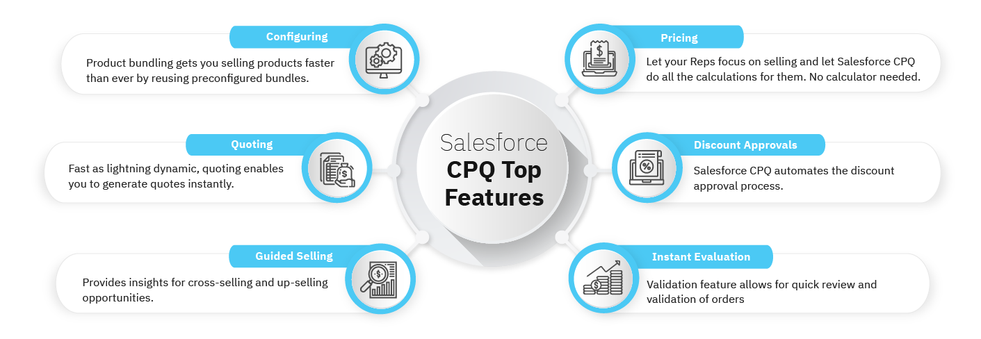 Salesforce CPQ Features